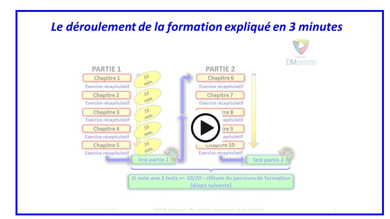 Le déroulement de la formation expliqué en 3 minutes